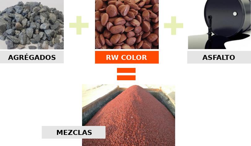 schema Fabrication RW Color