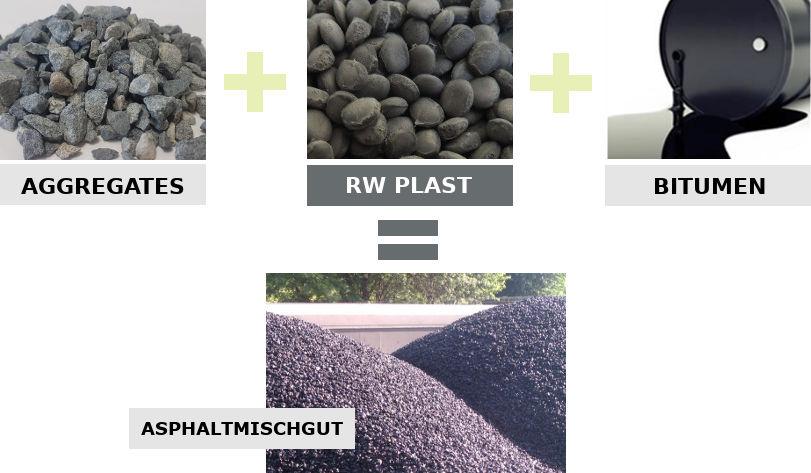 Schema fabrication RW Plast